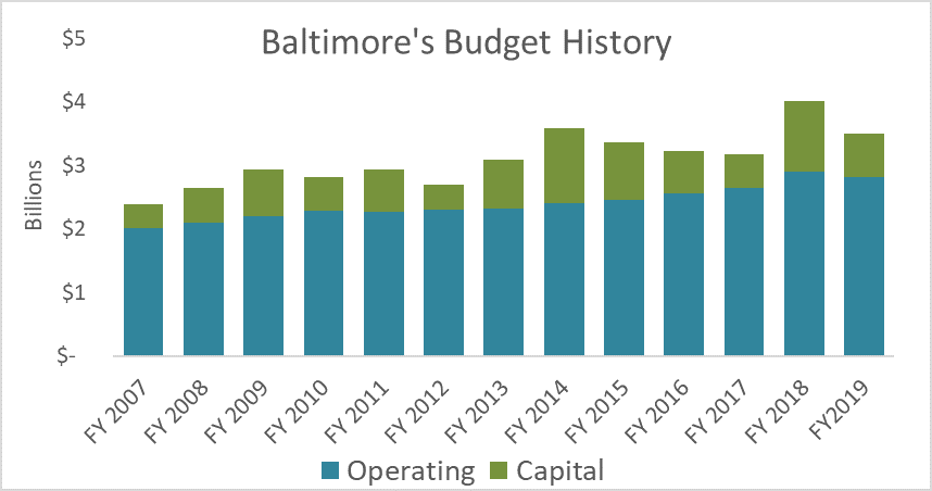 Baltimore capital and operating budget history from fiscal year 2007 through fiscal year 2019